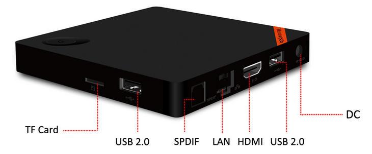 Интерфейсы, разъем и порты ТВ-приставки Mini MXQ