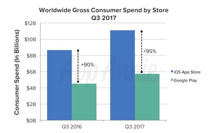 Рынок приложений на Android и iOS: рекорд по выручке и